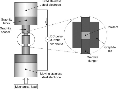 Cold Welding An Overview Sciencedirect Topics