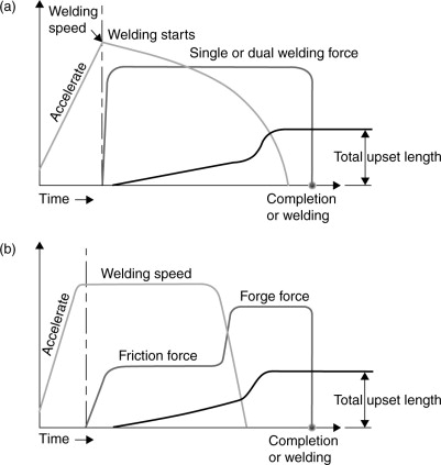Friction Welding An Overview Sciencedirect Topics
