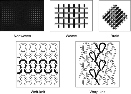 Household Textile An Overview Sciencedirect Topics