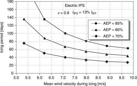 Optimising wind turbine design for operation in cold ... on