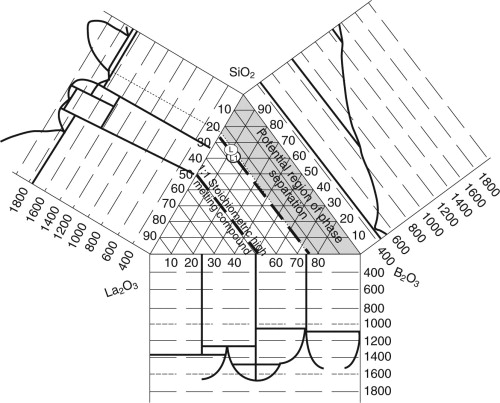 Development Of Glass Matrices For High Level Radioactive Wastes