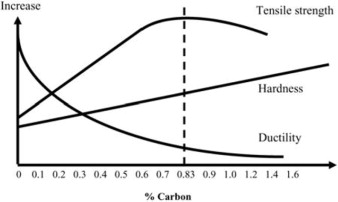 Carbon Steel - an overview | ScienceDirect Topics
