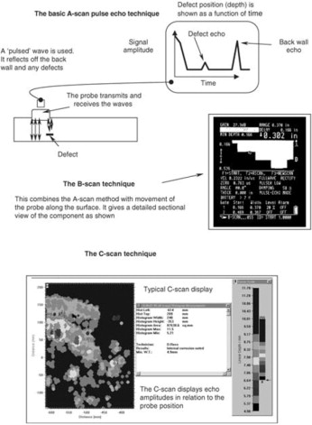 Ultrasonic Testing - an overview   ScienceDirect Topics