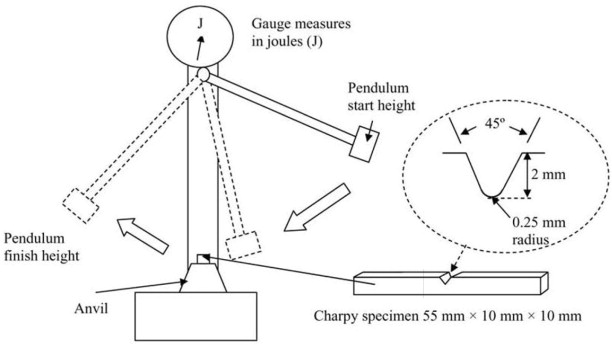 Charpy Impact Test - an overview | ScienceDirect Topics