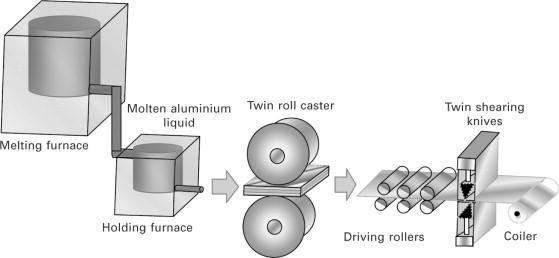 Aluminum Foil - an overview   ScienceDirect Topics