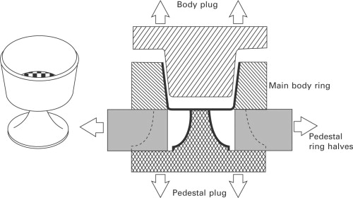 Mold Design - an overview   ScienceDirect Topics