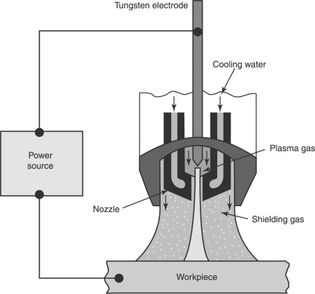 Plasma Welding An Overview Sciencedirect Topics