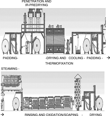 Methods and machinery for the dyeing process - ScienceDirect