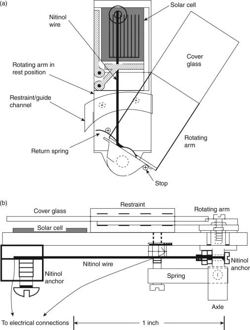 The use of shape memory alloys (SMAs) in aerospace