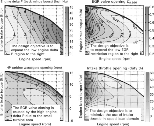Exhaust Back-Pressure - an overview | ScienceDirect Topics