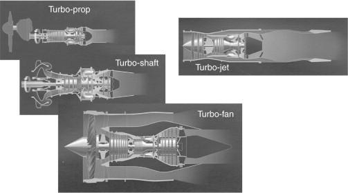 Turbofan Engines - an overview   ScienceDirect Topics