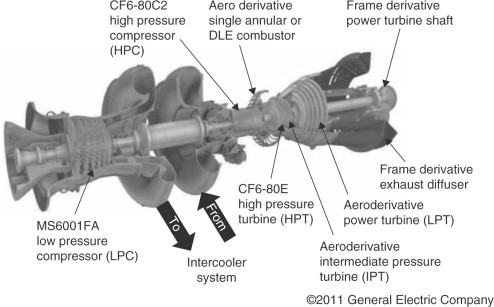 Compressors in gas turbine systems - ScienceDirect