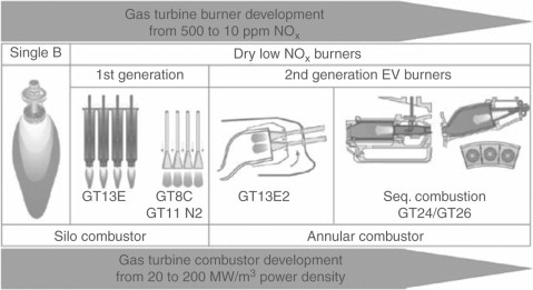 Combustors in gas turbine systems - ScienceDirect