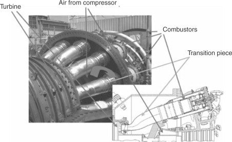 Annular Combustors - an overview | ScienceDirect Topics