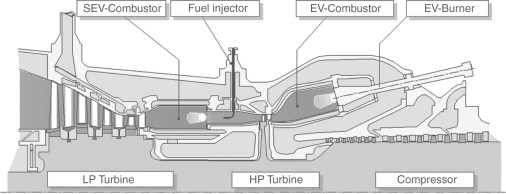 Materials and coatings developments for gas turbine systems and