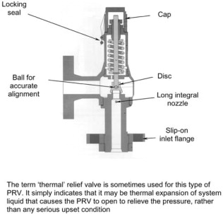 Relief Valves - an overview | ScienceDirect Topics