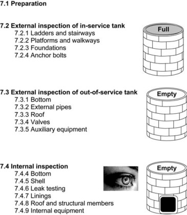 Practical Guide to Construction Above Ground Storage Tanks and Testing Inspection