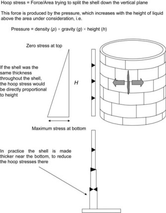 Tank Shell - an overview | ScienceDirect Topics