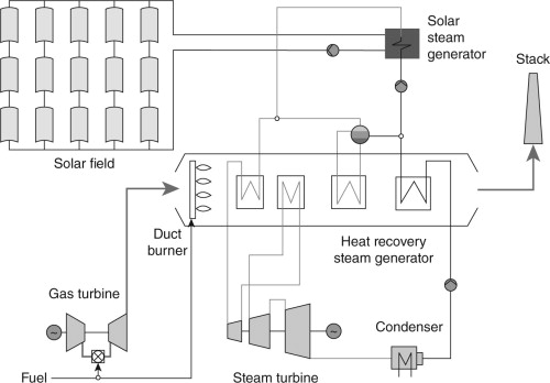 Hybridization Of Concentrating Solar Power Csp With Fossil Fuel
