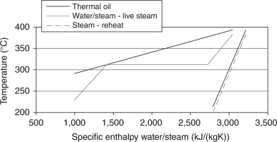 Thermal Oil - an overview   ScienceDirect Topics