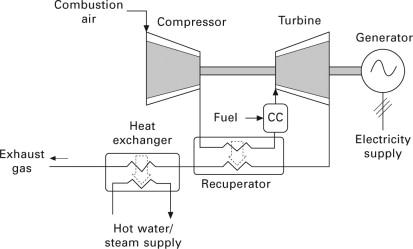 micro gas turbine - an overview | ScienceDirect Topics