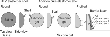 Silicone - an overview | ScienceDirect Topics