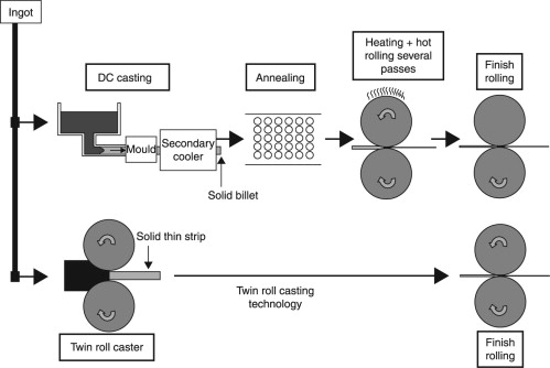 Strip Casting - an overview | ScienceDirect Topics