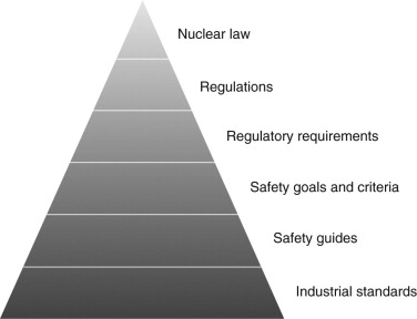 Regulatory requirements and practices in nuclear power programmes