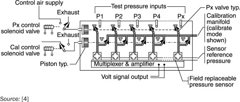 Pressure Port - an overview | ScienceDirect Topics