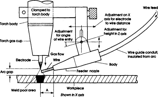 wire feeder  an overview  sciencedirect topics