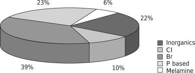 Flame Retardant - an overview | ScienceDirect Topics
