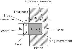 Ring Groove - an overview | ScienceDirect Topics