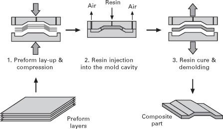 manufacturing of composite materials