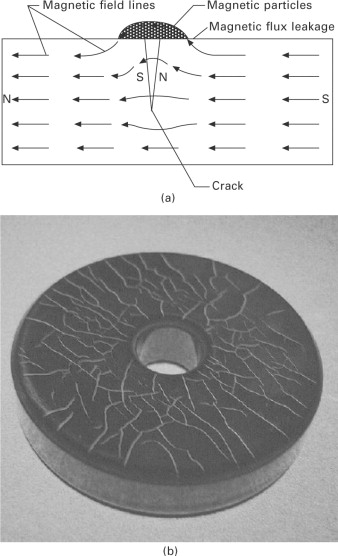 Magnetic Particle Inspection - an overview | ScienceDirect