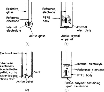 ion selective electrode an overview sciencedirect topicssign in to download full size image
