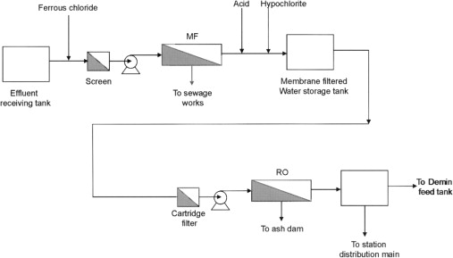 sewage treatment plant - an overview | ScienceDirect Topics
