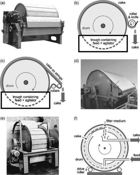 Feed Roller - an overview | ScienceDirect Topics