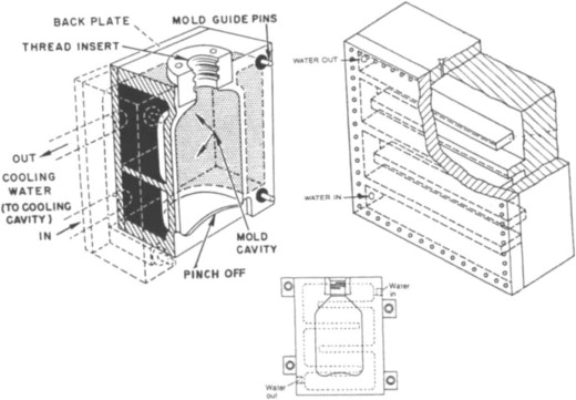 Cavity Mold an overview