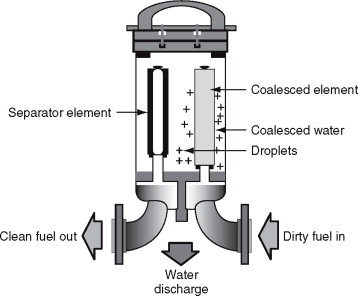 Fuel Filter - an overview | ScienceDirect Topics | Aircraft Fuel Filters |  | ScienceDirect.com