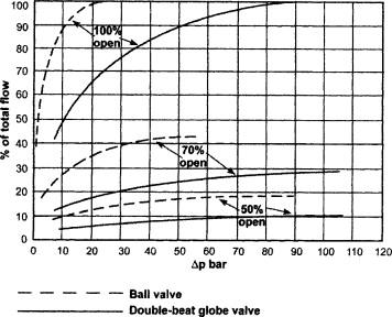 Ball Valve - an overview | ScienceDirect Topics
