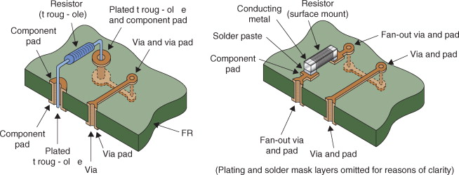 Circuit Board - an overview | ScienceDirect Topics