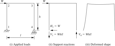 Support Reaction - an overview   ScienceDirect Topics