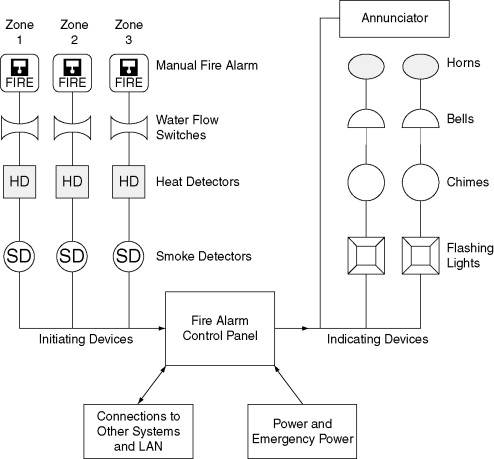 Fire Alarm - an overview | ScienceDirect Topics