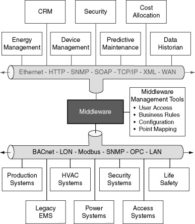 Middleware An Overview Sciencedirect Topics