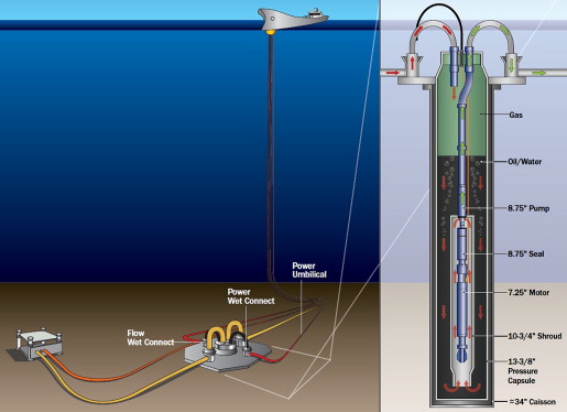 Artificial Lift Method - an overview | ScienceDirect Topics