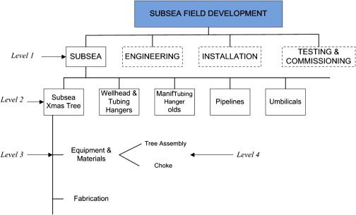 Work Breakdown Structure - an overview | ScienceDirect Topics