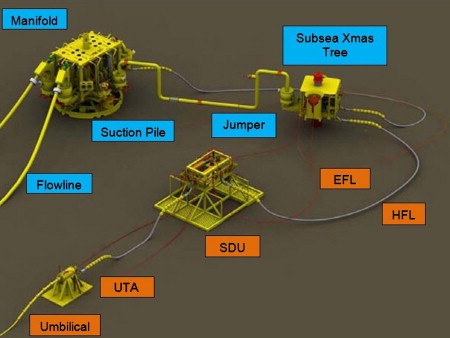 Subsea Production System An Overview Sciencedirect Topics