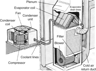 air conditioning - an overview | ScienceDirect Topics on