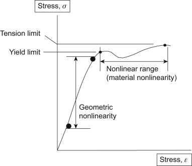 Nonlinear Analysis - an overview | ScienceDirect Topics