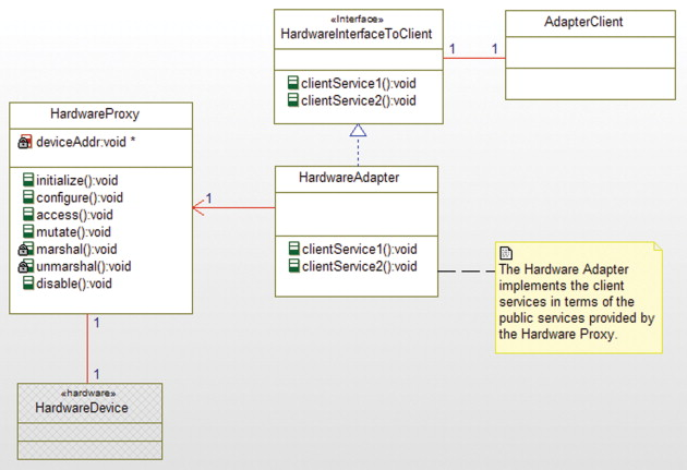 Hardware Interface - an overview | ScienceDirect Topics